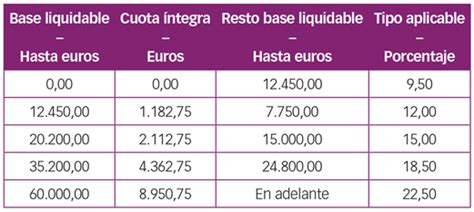 escala gravamen base liquidable general bizkaia escala de gravamen liquidable del ahorro 2016