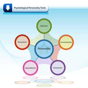 Career Personality Factor Questionniere Mba by Big Five Factor Model Of Personality