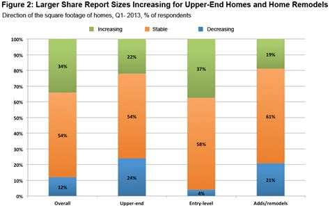 home design trends survey improving residential market leads to larger homes more property enhancements archdaily