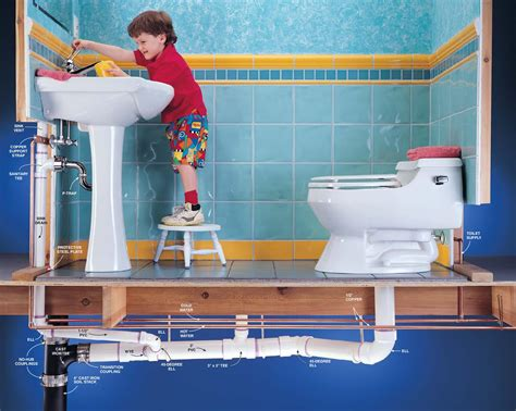 Plumbing Questions by The Answer To All Of Your Basic Plumbing Questions
