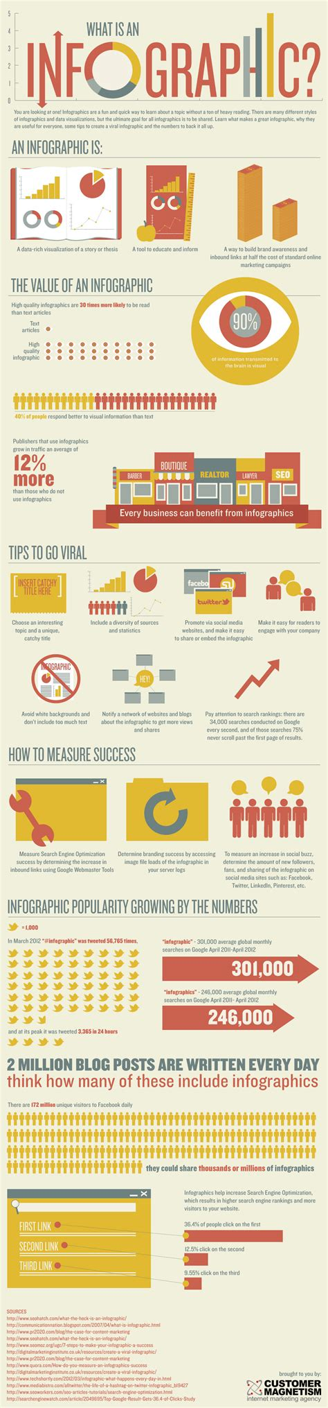 infographics how to print better content three ways to visually present information without spending a fortune