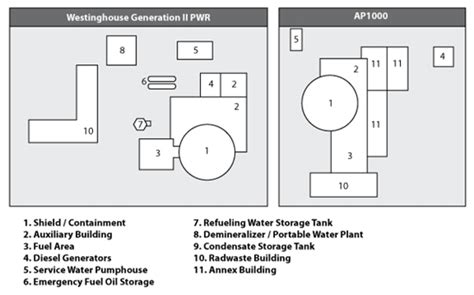 job layout of building simplified plant arrangement nuclear power plants world