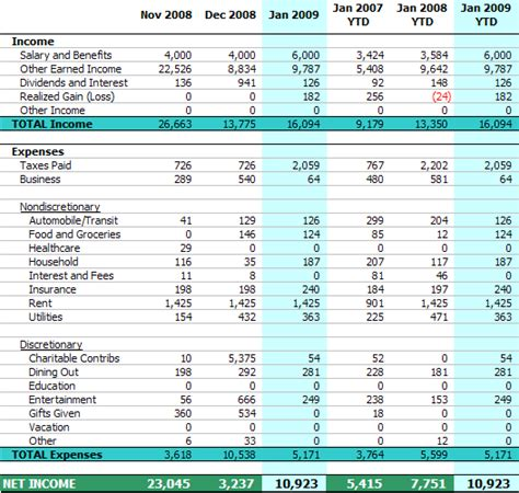 Personal Income Statement January 2009 Excel Income Expense Template