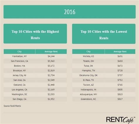 cost of rent 2016 took its toll on rent prices in mid and small sized
