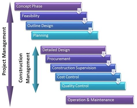 Mba In Construction Project Management In Usa by Importance Of Project Management In Construction Industry