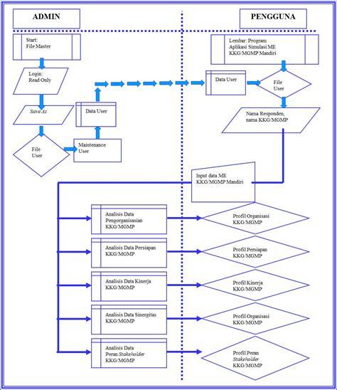 aplikasi membuat dfd new context diagram dan dfd level 1 diagram