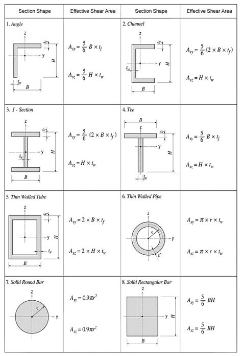 Section Of Modulus by Torsional Section Modulus Calculation Huset For Hele