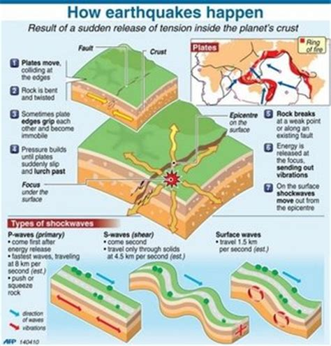 earthquake often happens around us the earthquake epicenter is located directly above the ea