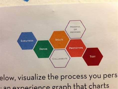 design thinking stanford design thinking stanford d school efcaviation com