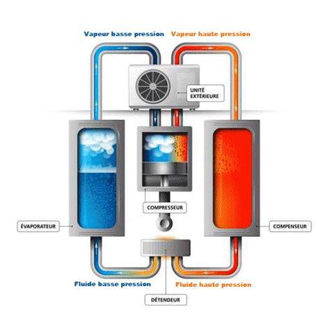 Fonctionnement Pompe A Chaleur 4148 by Le Fonctionnement D Un Chauffe Eau Thermodynamique