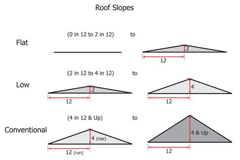 Minimum Shed Roof Pitch by Minimum Roof Pitch For Dormers 28 Images Roofs Dormers Pleasant Valley Homes Minimum Roof