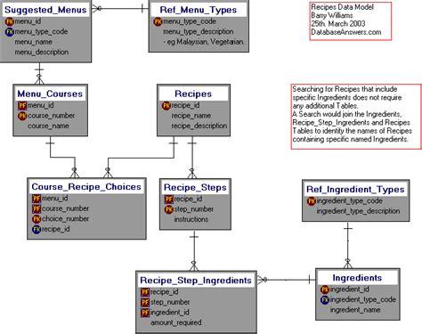 database libreria apuntes apuntes librer 237 a de ejemplos de modelos