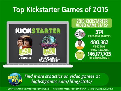 best kickstarter top kickstarter of 2015 big fish