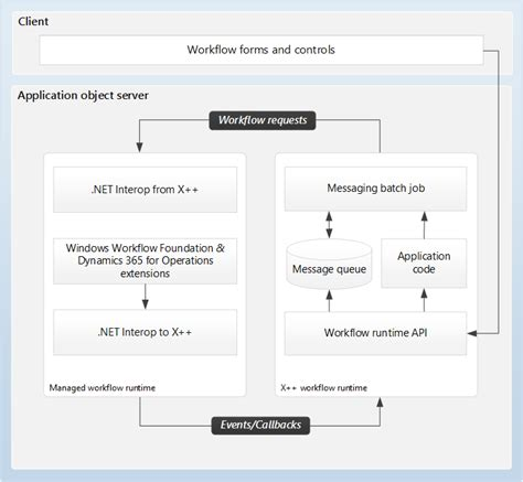 workflow system administrator workflow system architecture finance operations