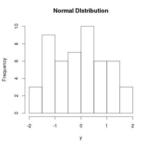 R Drawing Normal Distribution by R Normal Distribution