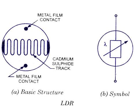 definition of light dependant resistor light dependent resistors ldr working construction symbol applications