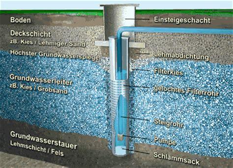Grundwasserbrunnen Selbst Bauen by Gebr Mengis Ag Bohrunternehmung Kleinfilterbrunnen