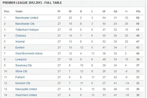 arsenal invincibles table are arsenal satisfied with being third or fourth best in