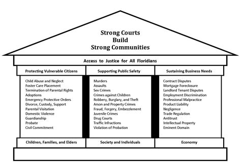 Florida Judiciary Search Florida State Court System Structure Images