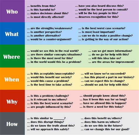 design thinking reflection questions peter de lisle promoting critical thinking through questions