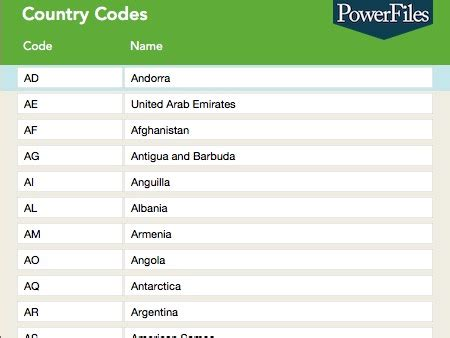 Country Code Lookup Country Codes Driverlayer Search Engine