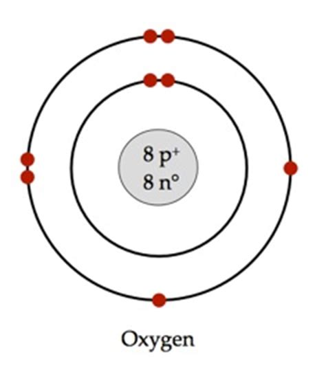 oxygen bohr diagram review of atom and bohr s model mrs spencer s science class