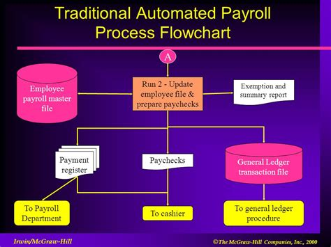 flowchart automated process other business processes ppt