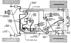 Basic Air Brake System Diagram Air Brake System