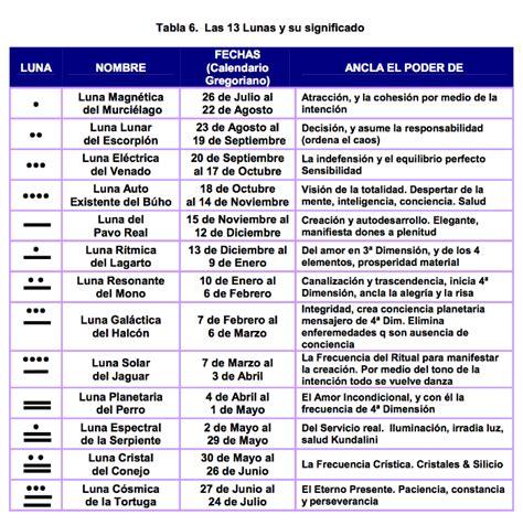 Calendario Horoscopo Una Gu 237 A De Hor 243 Scopos Mayas M 225 S De M 233 Xico