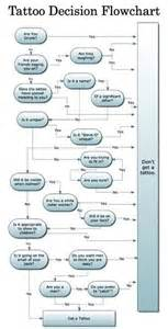 decision flow chart to