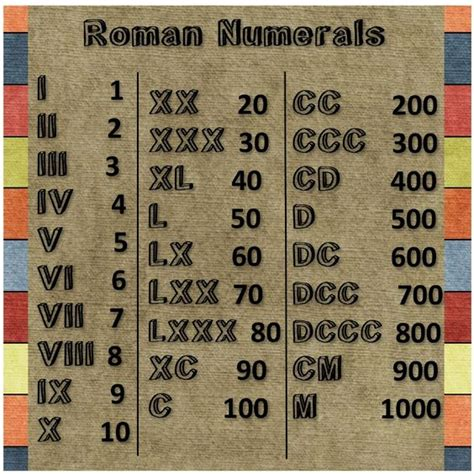 printable roman numbers pinterest the world s catalog of ideas