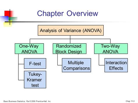 design effect variance chapter 11 analysis of variance ppt video online download