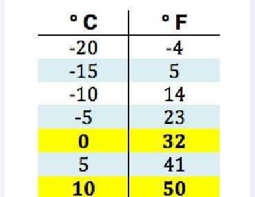 tabla conversion de grados centigrados a fahrenheit convertir grados fahrenheit a cent 237 grados celsius