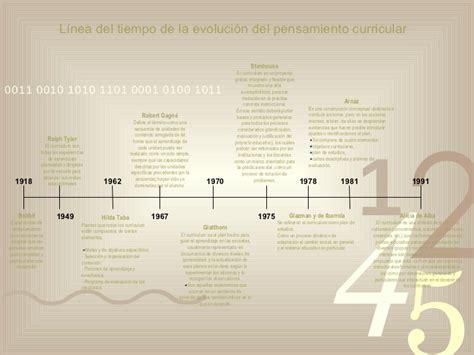 Modelo Curriculum Stephen Kemmis Concepto De Curriculo