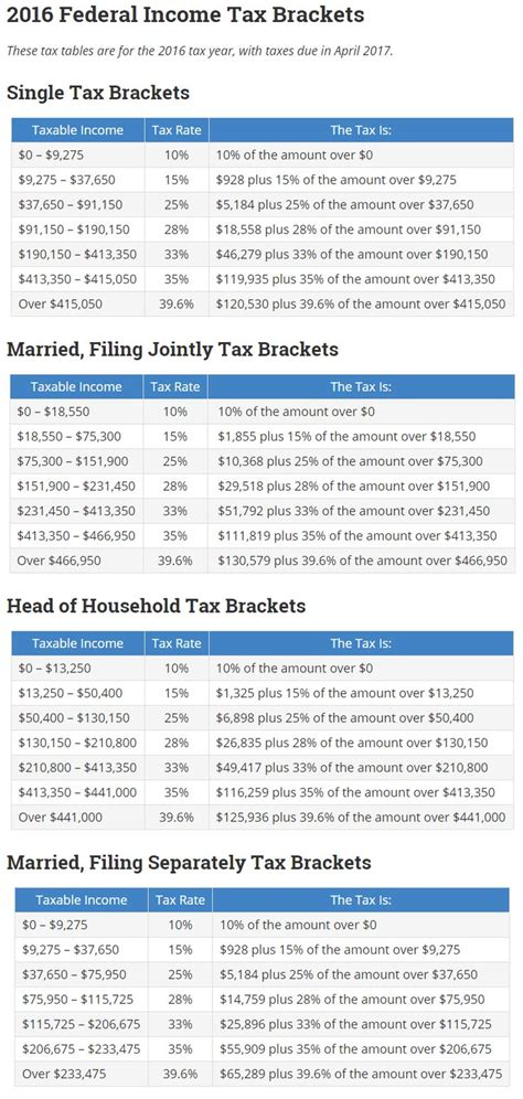 tax brackets irs 2016 36 best images about charts graphs on pinterest
