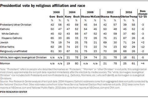 How The Faithful Voted A Preliminary 2016 Analysis Pew | how the faithful voted a preliminary 2016 analysis pew