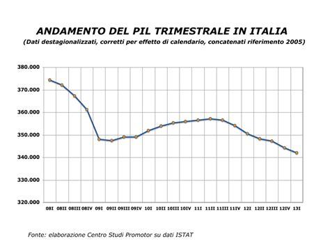 prodotto interno lordo italia 2012 sempre pi 249 grave l andamento a w pil e della