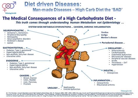 carbohydrates and inflammation insulin resistance part 2 a metabolic disease made by