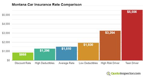 Cheap Car Insurance With 500 Deductible by Montana Car Insurance Information