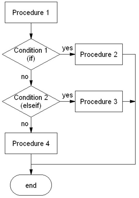 if then flow chart template fundamental programming concepts