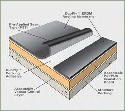duoply epdm for your flat roof