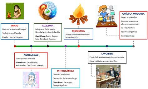 definicion corta de energia linea tiempo historia de la quimica quimicaysociedad