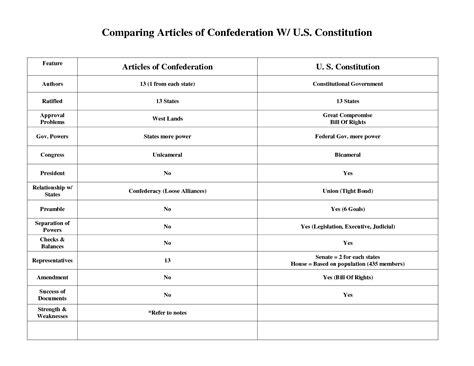 articles of confederation vs constitution chart quiz scholarworkswanu x fc2 com articles of confederation vs constitution lesson plan