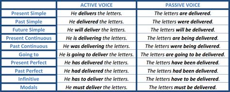 active and passive voice road to get bac material