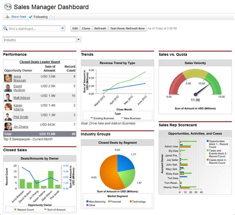 Reports And Dashboards In Salesforce Workbook summary salesforce reports and dashboards workbook salesforce developers