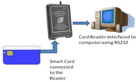 how to make smart card about smart card technology with practical exle