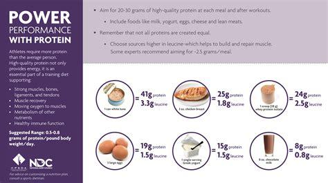 Sports Nutrition Education Handouts - Nutrition Ftempo Nutrition Menu Panda Express