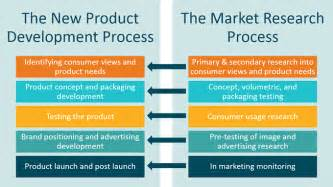 how marketing supports new product development qat global