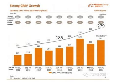alibaba growth rate alibaba roadshow presentation