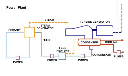 layout of a steam power generation plant power generation